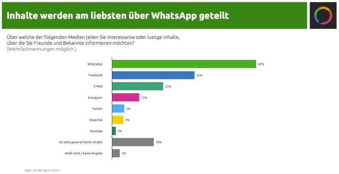 Messenger-Marketing-WhatsApp-teilen-Inhalte