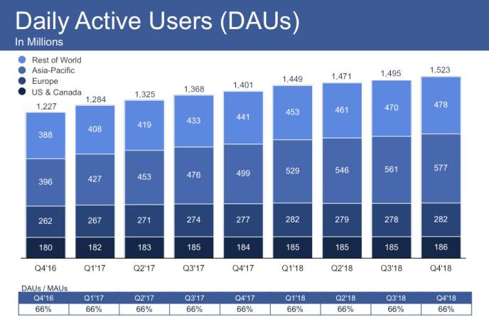 Facebook Statistiken 2019 - Facebook Nutzerzahlen