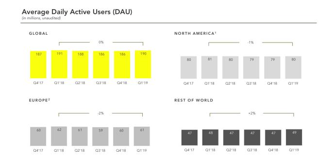 Snapchat-Nutzerzahlen-Deutschland-Entwicklung-2019