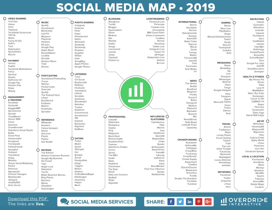 Social-media-tools-übersicht-2019-karte