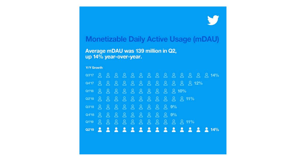 Twitter-Nutzerzahlen-Q2-2019