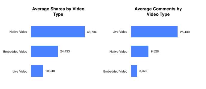 Facebook-Video-Formate-Kommentare-Shares-2019