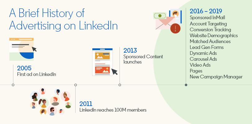 2005 bis 2019: Die Entwicklung (und Übersicht) von LinkedIn Anzeigen [Infografik]