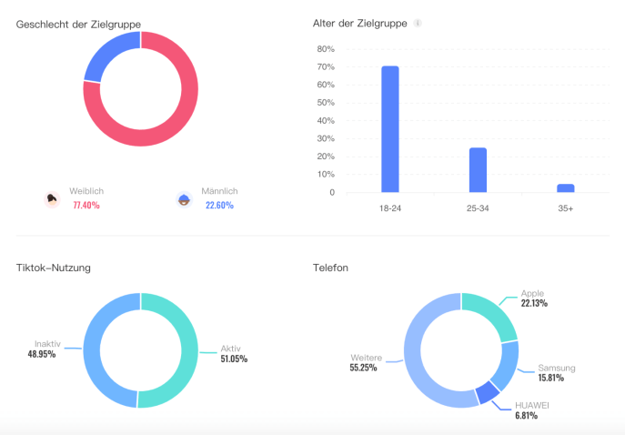 TikTok-Creator-Marketplace-Statistiken-Influencer