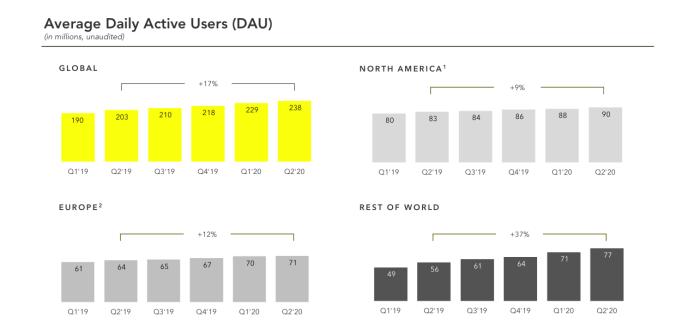 Statistiques-Snapchat-Numéros-d'utilisateurs-dans le monde-2020-Q2