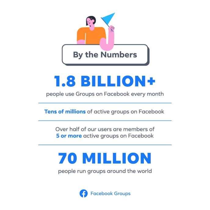 Facebook-Gruppen-Statistiken-Nutzerzahlen