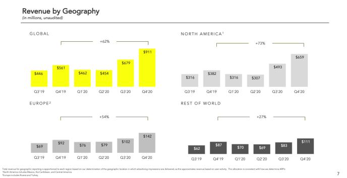 Snapchat-Statistiken-2021-Umsatz