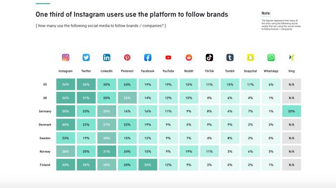 In welchen sozialen Netzwerken folgen Menschen Unternehmen