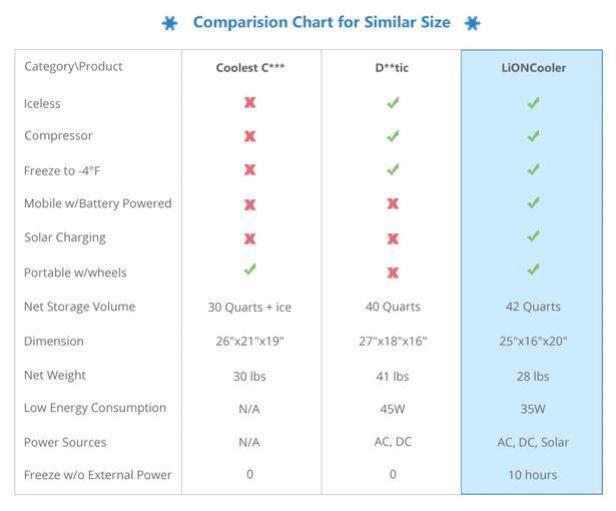 LiONCooler | Solar-Powered World's Smart Portable Cooler, Freezer