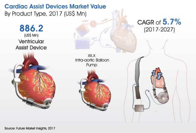 cardiac assist devices market