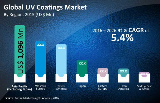 global uv coatings market