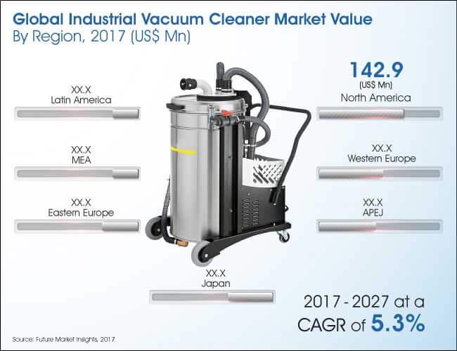Best Blower Vac Market