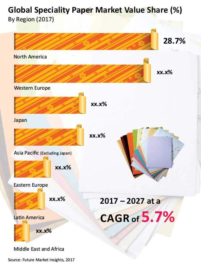 speciality paper market