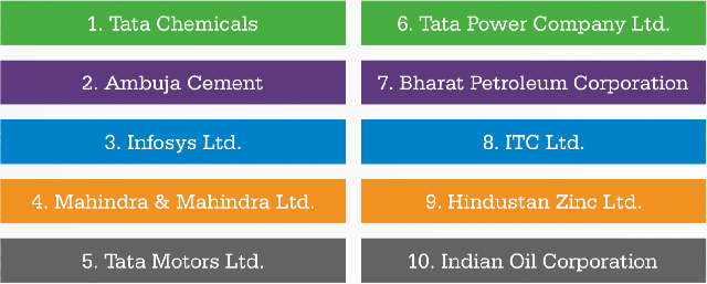top-10-companies