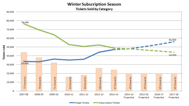 Figure 2: Winter Subscription Season