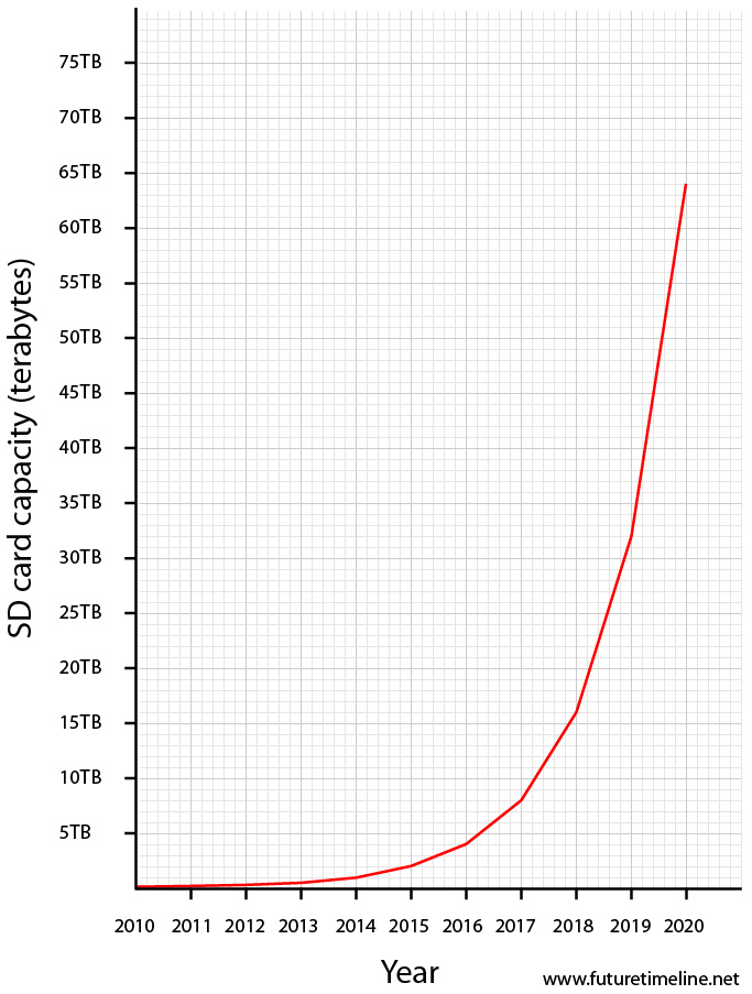 terabyte sd card exponential growth data storage