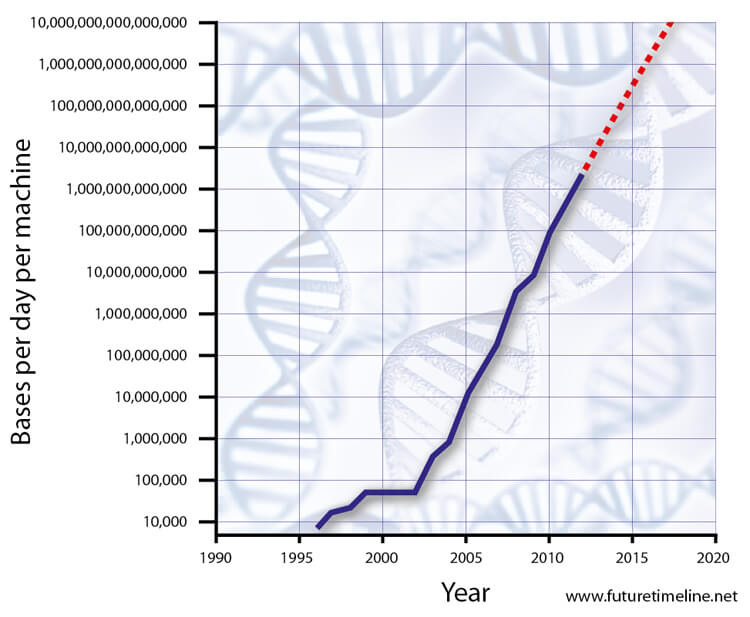 genome sequencing timeline
