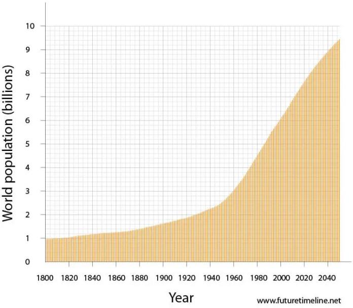 Gráfico da população global 2050