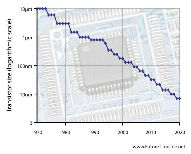 transistor size timeline 2017 2020 technology trend