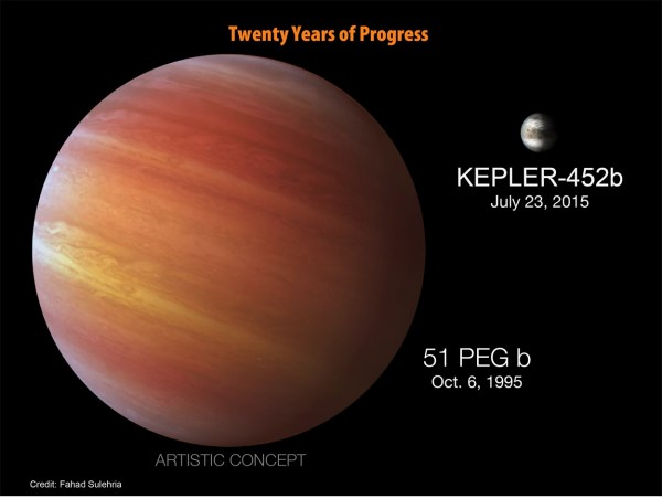 NASA finds the most Earthlike planet yet