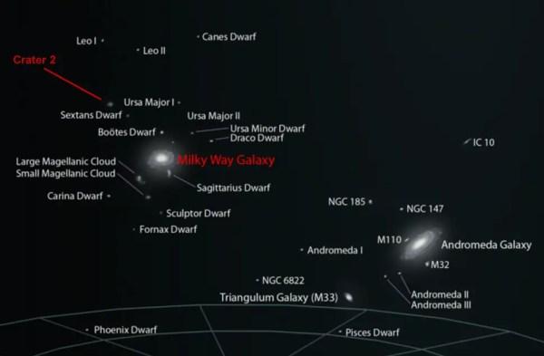 New dwarf galaxy found orbiting the Milky Way