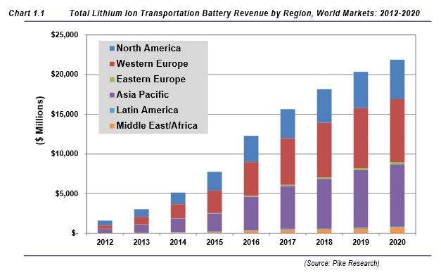 Image result for Lithium Ion Research