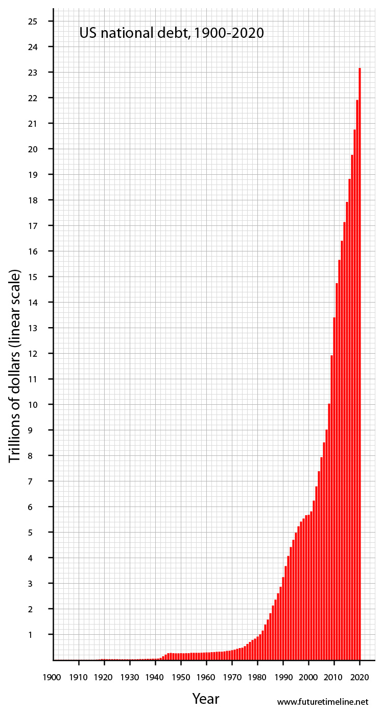 us debt graph 2020 future trend national gd crisis