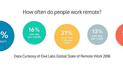 Work From Home Statistics