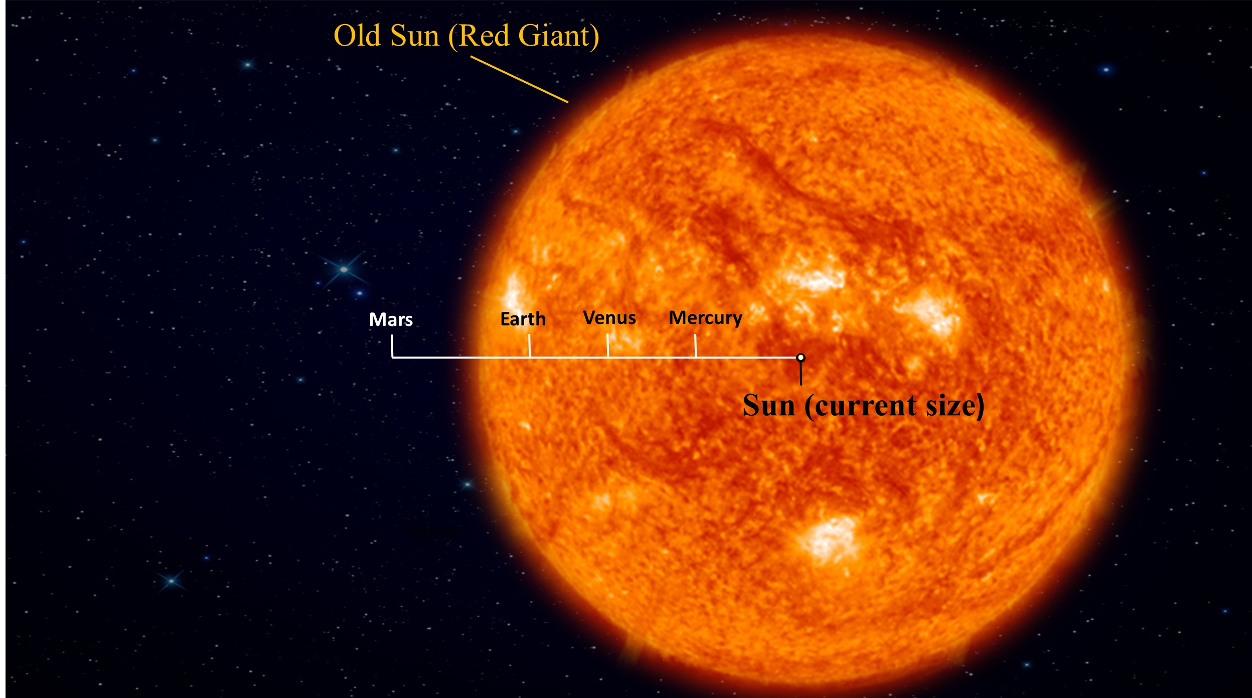 Aging Stars Could Host Earth Like Planets In Outer Regions