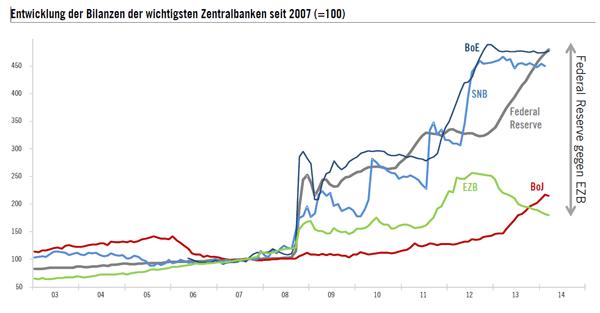 COTD_Notenbankbilanzen_May14 Kopie