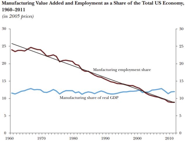 Roboter nehmen den Amerikanern die Arbeit ab, nicht die Chinesen: