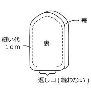 本体1 裁断したら中表に合わせ、縫い代1cmで縫う