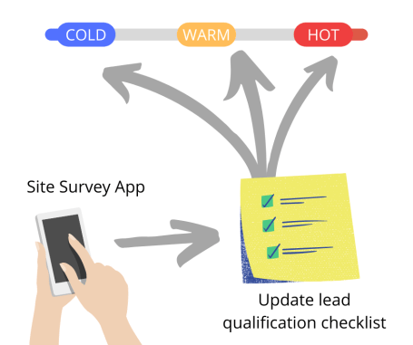 lead qualification checklist