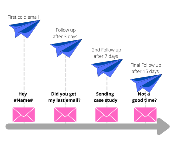 example of cold email sequence template