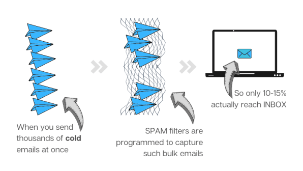 cold emails sent in bulk get trapped in spam filters
