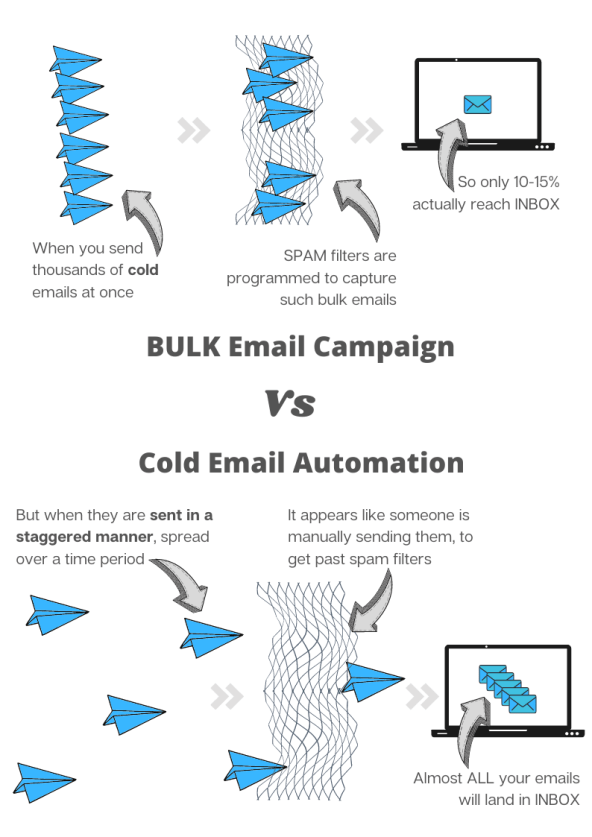 sending high number of cold emails per day will land them in spam
