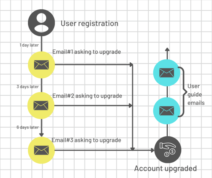 simple onboarding email workflow templte