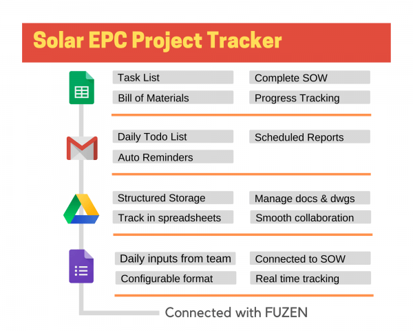 Rooftop solar project tracker