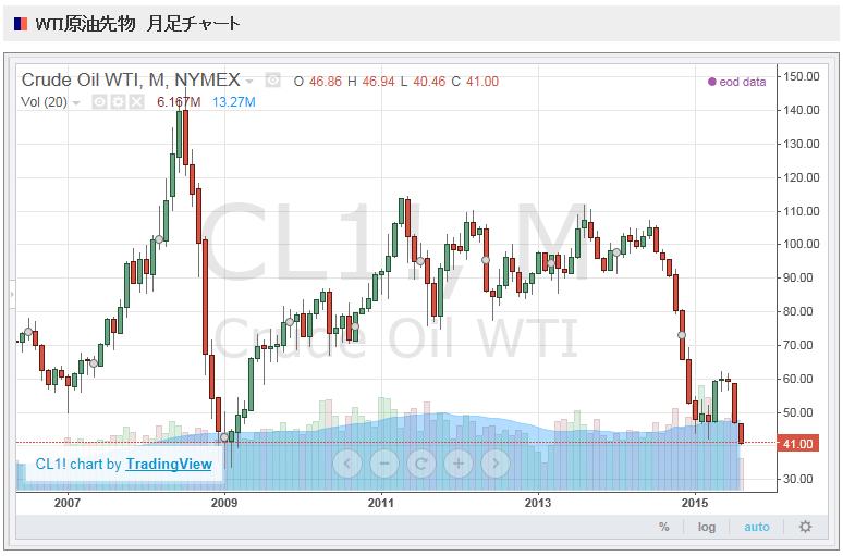WTI原油価格先物