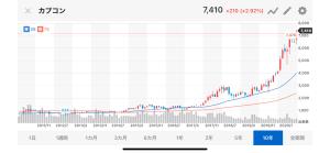 モンハンライズの影響でカプコン株が急上昇、過去最高値を更新!