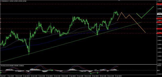wykres EUR/USD H1 FX Newsman