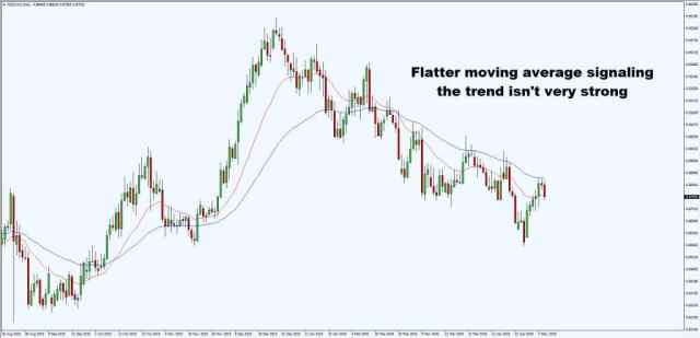 short-term-trend-flat-forex signals