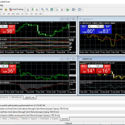Currrency Trading signals in FX