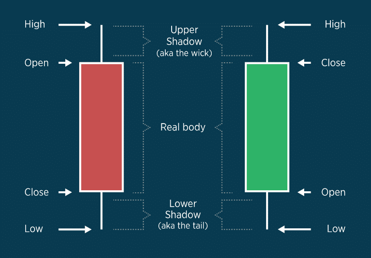 Charting Basics – Bars vs. Candlesticks