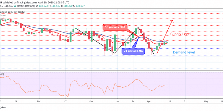 EURJPY Price Bounces at the Demand Level of $117