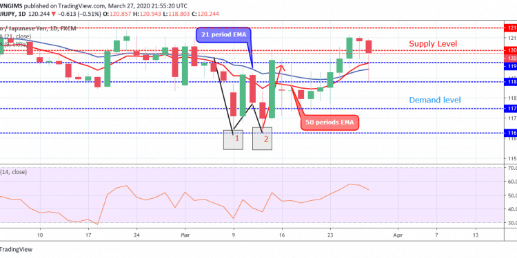EURJPY Price Experiences a Bullish Breakout