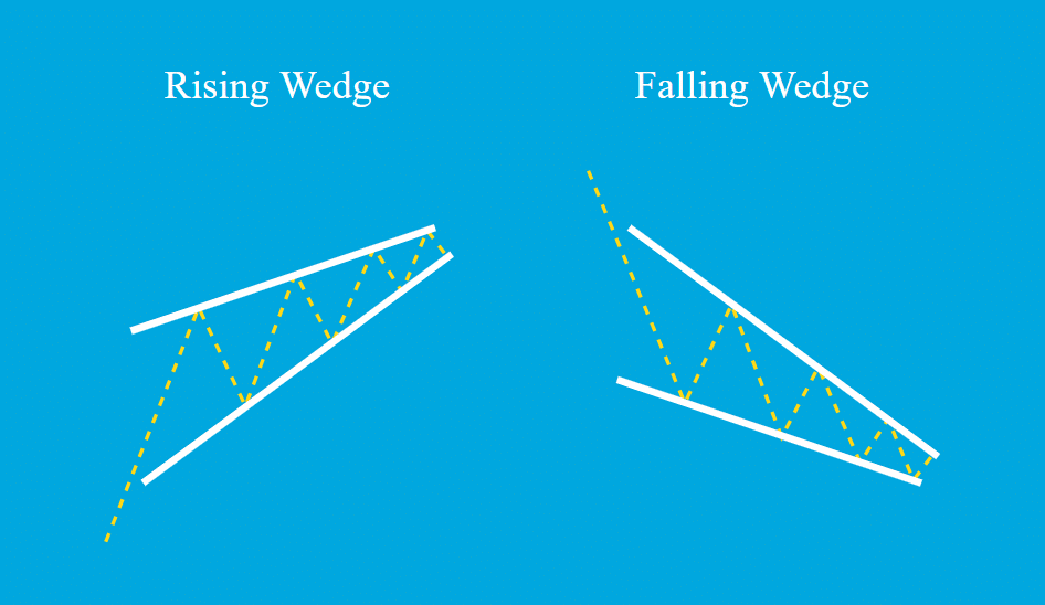 Falling and Rising Wedges