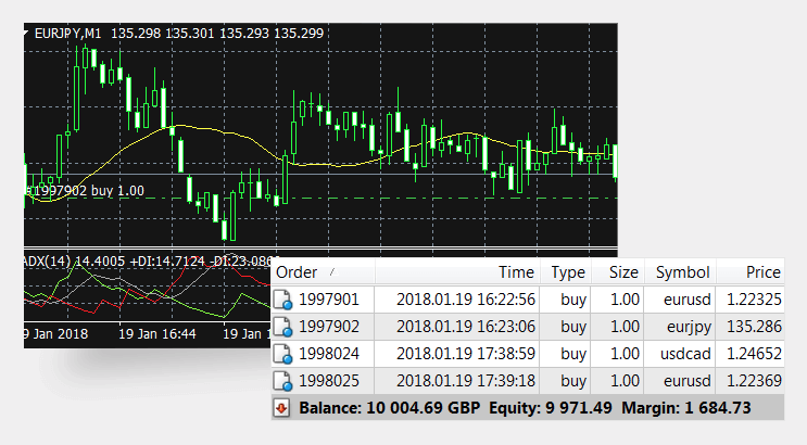 What is forex trading and why it is going strong in 2019