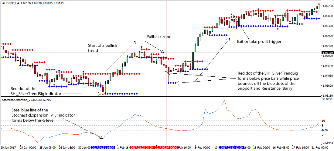 20 forex trading strategies 1 hour time frame