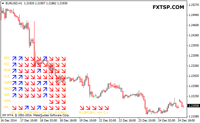 multi-indicator-forex-indicator